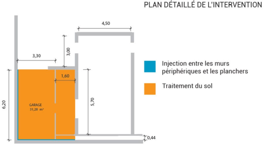 Schéma de l'intervention Water Barrier